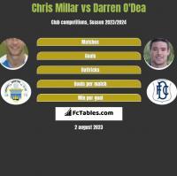 Chris Millar vs Darren O'Dea h2h player stats