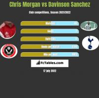 Chris Morgan vs Davinson Sanchez h2h player stats