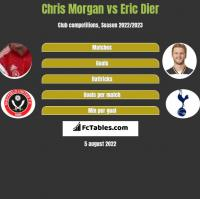 Chris Morgan vs Eric Dier h2h player stats