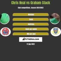 Chris Neal vs Graham Stack h2h player stats