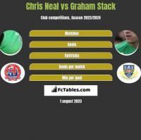 Chris Neal vs Graham Stack h2h player stats