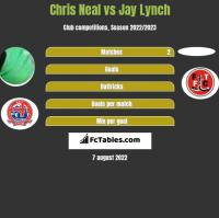 Chris Neal vs Jay Lynch h2h player stats