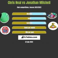 Chris Neal vs Jonathan Mitchell h2h player stats