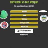 Chris Neal vs Lee Worgan h2h player stats