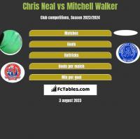 Chris Neal vs Mitchell Walker h2h player stats