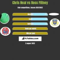 Chris Neal vs Ross Flitney h2h player stats
