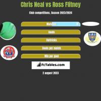 Chris Neal vs Ross Flitney h2h player stats