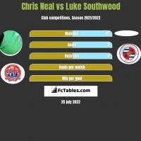 Chris Neal vs Luke Southwood h2h player stats