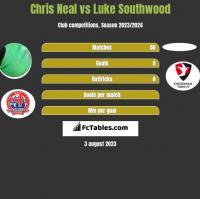 Chris Neal vs Luke Southwood h2h player stats