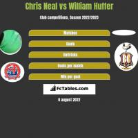 Chris Neal vs William Huffer h2h player stats