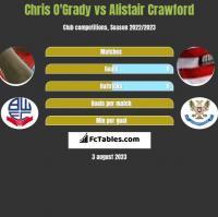 Chris O'Grady vs Alistair Crawford h2h player stats