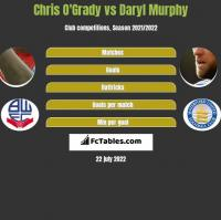 Chris O'Grady vs Daryl Murphy h2h player stats