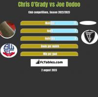Chris O'Grady vs Joe Dodoo h2h player stats