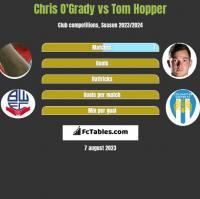 Chris O'Grady vs Tom Hopper h2h player stats