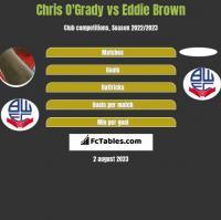 Chris O'Grady vs Eddie Brown h2h player stats