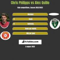 Chris Philipps vs Alex Quillo h2h player stats