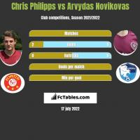 Chris Philipps vs Arvydas Novikovas h2h player stats