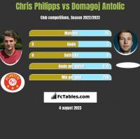 Chris Philipps vs Domagoj Antolic h2h player stats