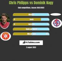 Chris Philipps vs Dominik Nagy h2h player stats