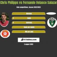 Chris Philipps vs Fernando Velasco Salazar h2h player stats