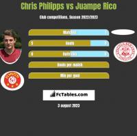 Chris Philipps vs Juampe Rico h2h player stats