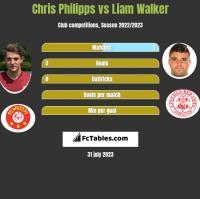 Chris Philipps vs Liam Walker h2h player stats