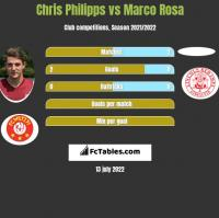 Chris Philipps vs Marco Rosa h2h player stats