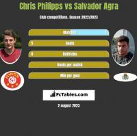 Chris Philipps vs Salvador Agra h2h player stats