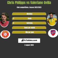 Chris Philipps vs Valeriane Gvilia h2h player stats