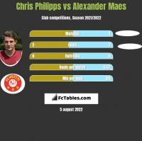 Chris Philipps vs Alexander Maes h2h player stats