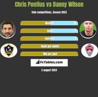 Chris Pontius vs Danny Wilson h2h player stats