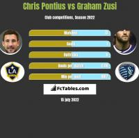 Chris Pontius vs Graham Zusi h2h player stats