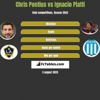 Chris Pontius vs Ignacio Piatti h2h player stats