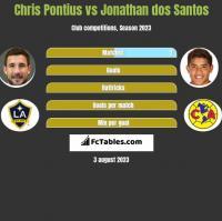 Chris Pontius vs Jonathan dos Santos h2h player stats
