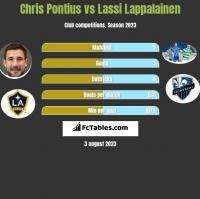 Chris Pontius vs Lassi Lappalainen h2h player stats