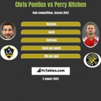Chris Pontius vs Perry Kitchen h2h player stats