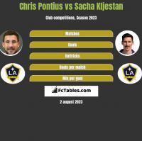 Chris Pontius vs Sacha Kljestan h2h player stats