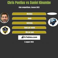 Chris Pontius vs Daniel Kinumbe h2h player stats