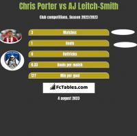Chris Porter vs AJ Leitch-Smith h2h player stats