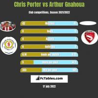 Chris Porter vs Arthur Gnahoua h2h player stats