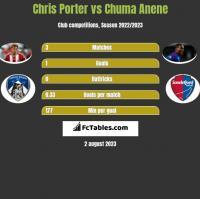 Chris Porter vs Chuma Anene h2h player stats