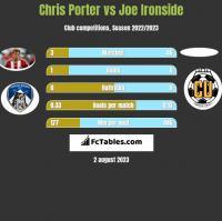 Chris Porter vs Joe Ironside h2h player stats