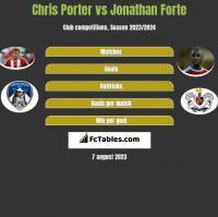 Chris Porter vs Jonathan Forte h2h player stats