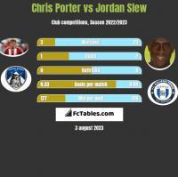 Chris Porter vs Jordan Slew h2h player stats
