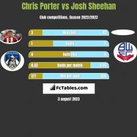 Chris Porter vs Josh Sheehan h2h player stats