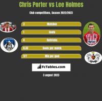Chris Porter vs Lee Holmes h2h player stats