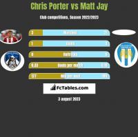 Chris Porter vs Matt Jay h2h player stats