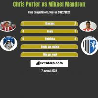 Chris Porter vs Mikael Mandron h2h player stats