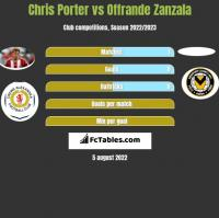 Chris Porter vs Offrande Zanzala h2h player stats