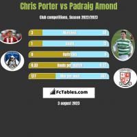Chris Porter vs Padraig Amond h2h player stats